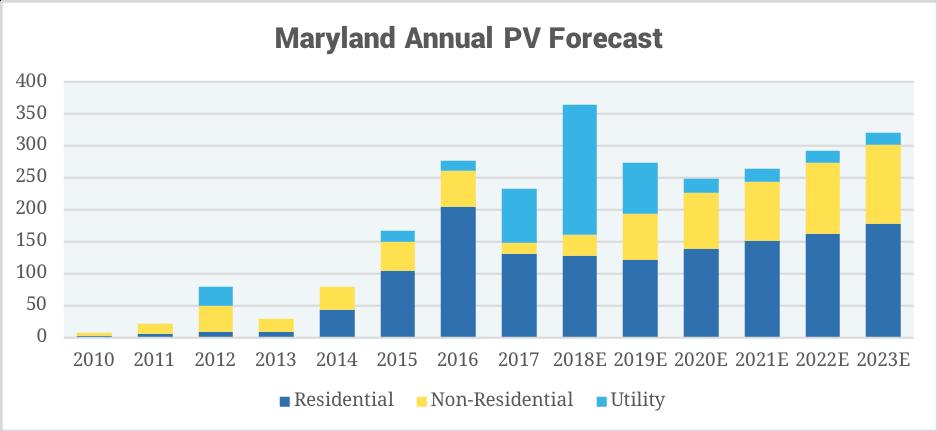 Maryland 2017 solar installs